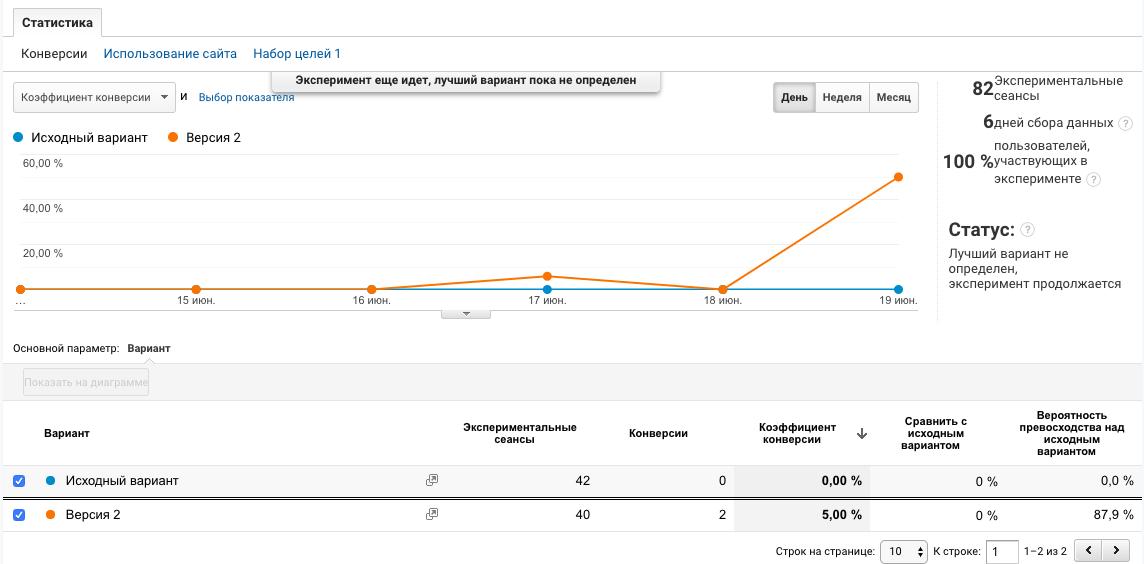АБ тестирование сайта с помощью Google Analytics